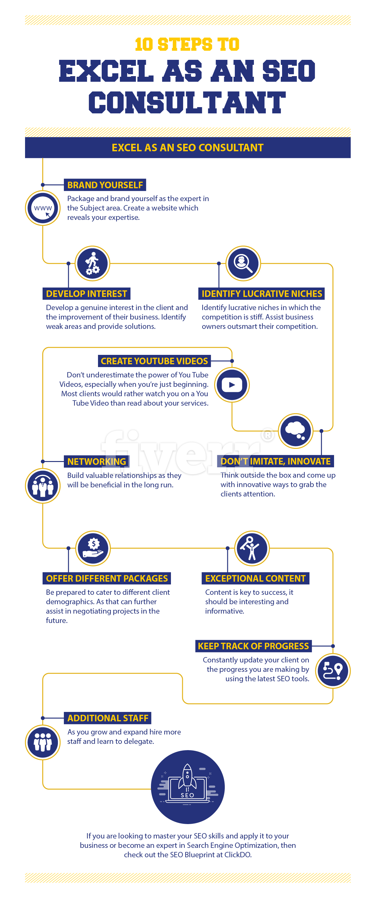 10 Steps To Become An SEO Consultant  (Infographic)